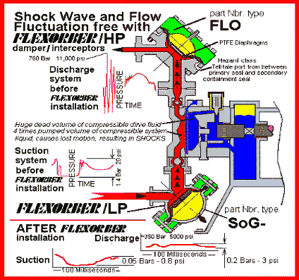 FlexOrber Low and High Pressure Pulsation Dampers